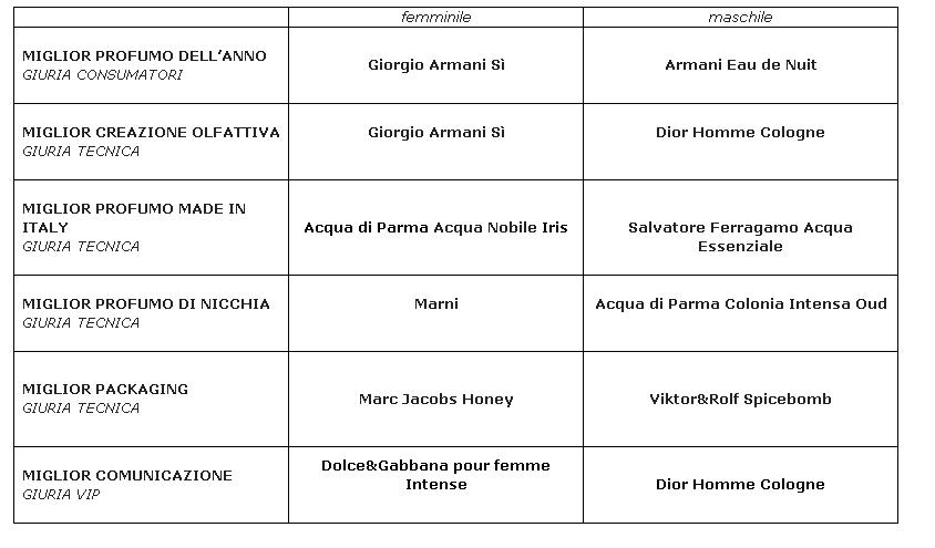 2014 05 15-accademia-del-profumo-vincitori-e-riconoscimenti-25-edizione